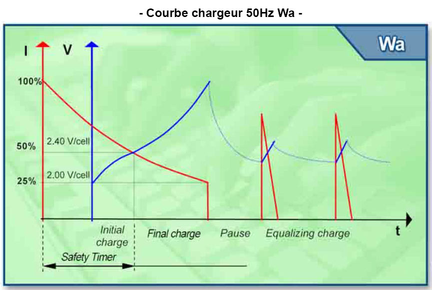 courbe chargeur wa