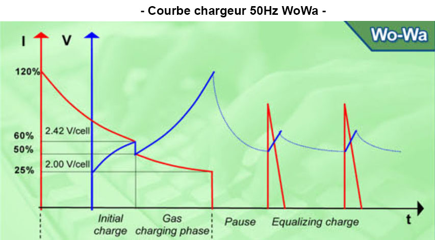 courbe chargeur wowa